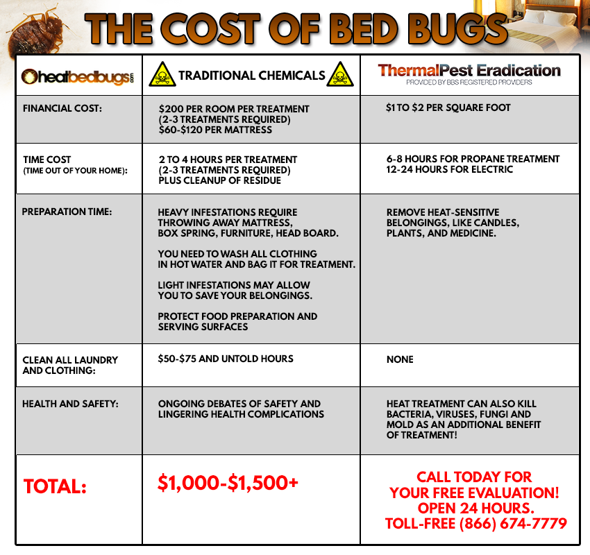 Cost Of Bed Bugs Graph
